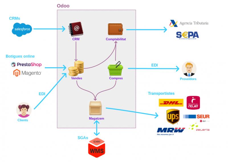 Connexió amb sistemes externs